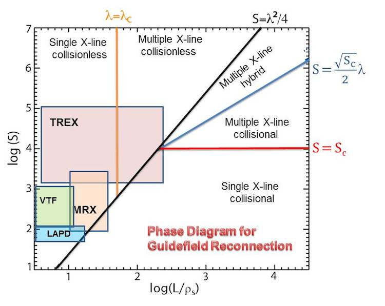 reconnection phase space diagram