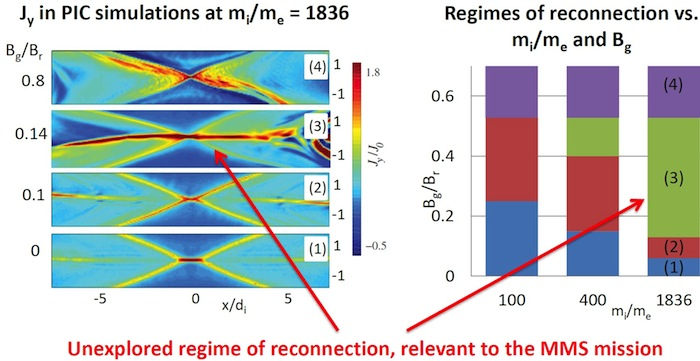 regimes of the electron diffusion region
